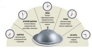 Примерное меню и схема питания