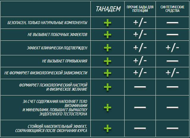 таблица с результатами действия препарата в сравнении с другими средствами