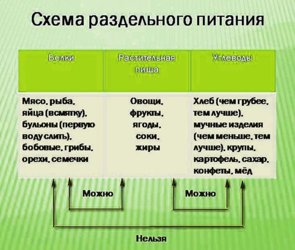 Таблица совместимости продуктов при раздельном питании, таблица 1