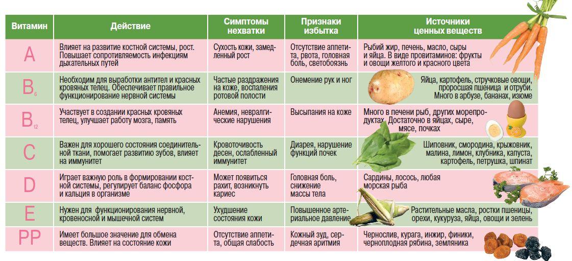 Необходимые витаминны для организмы